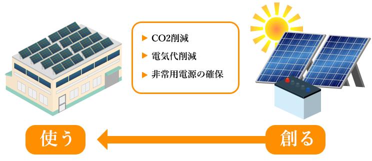 CO2削減・電気代削減・非常用電源の確保